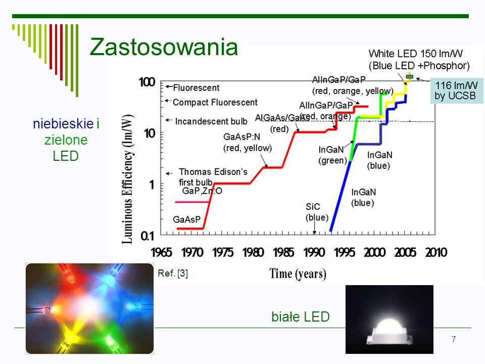 Zastosowania niebieskie i zielone LED Ref. [3] białe LED